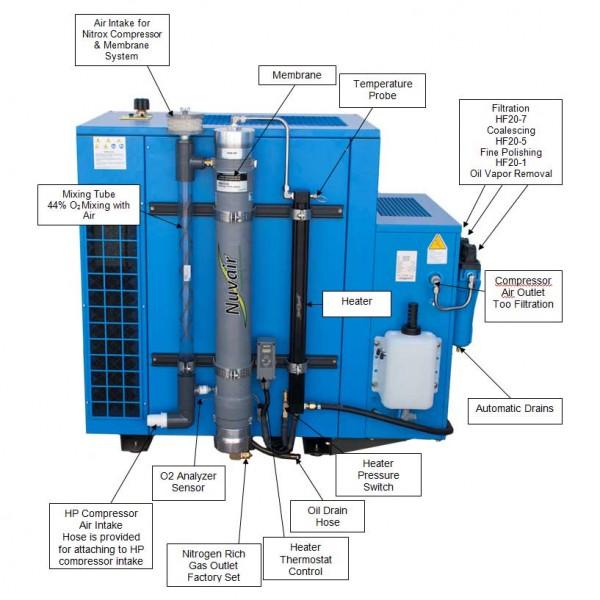 LP 280 Nitrox Generator